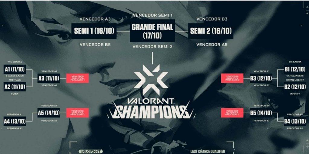 Last Chance Qualifier Valorant